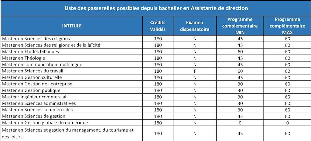 Passerelles OUT AD