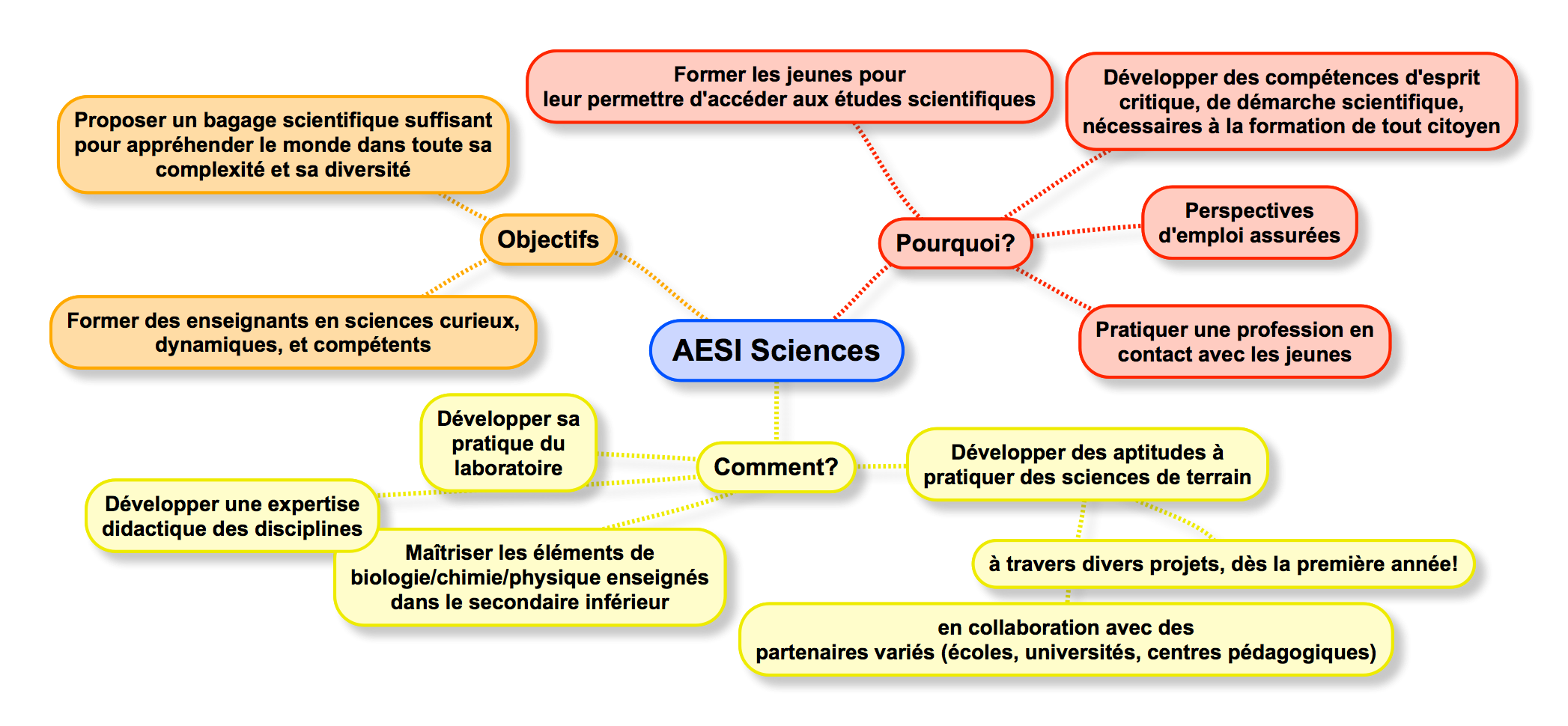 AESI Sciences HE2B